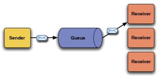 Exemplo completo com JSF Primefaces + EJB + Hibernate + MySQL + JMS