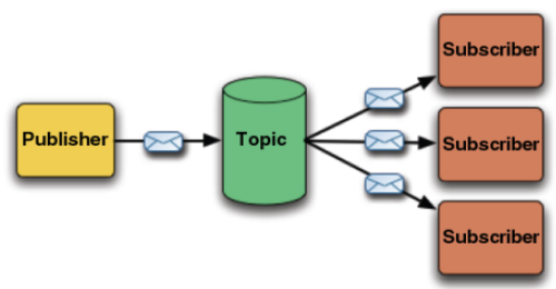 Exemplo completo com JSF Primefaces + EJB + Hibernate + MySQL + JMS (Topic)