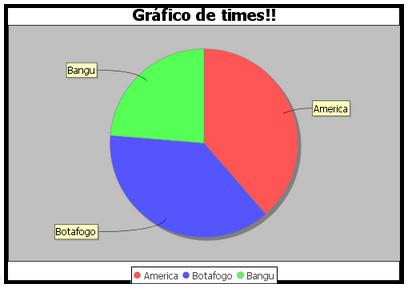 Geração de gráficos com JFreechart